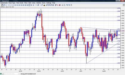 EUR/USD Chart  August 29 September 2 2011