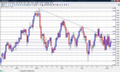 EUR/USD Chart  August 15 19 2011
