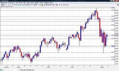 NZD USD Chart 15 19 2011