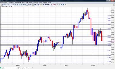NZD USD Chart August 22 26 2011
