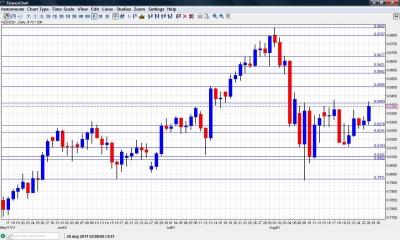 NZD USD Chart August 29 September 2 2011