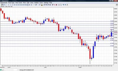 USD CHF Chart  August 29 September 2 2011