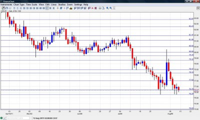 USD JPY Chart August 15 19 2011