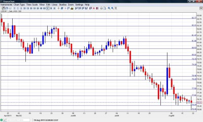 USD JPY Chart August 22 26 2011