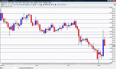 USD JPY Chart August 8 12 2011