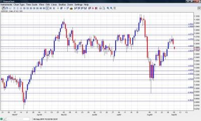 AUD USD Chart September 5 9 2011