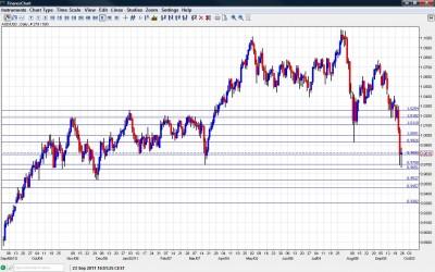 AUD USD Chart September 26 30 2011