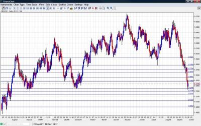 GBP/USD Chart September 26 30 2011