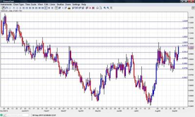 USD/CAD Chart  September 12 16 2011