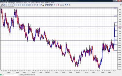 USD/CAD Chart September 26 30 2011