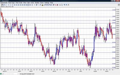 USD CAD Chart September 19 23 2011