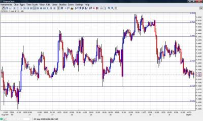 EUR USD Chart September 1 2011