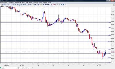 EUR USD Chart September 12 2011