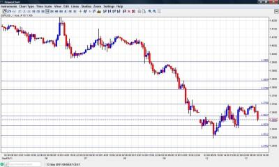 EUR USD Chart September 13 2011
