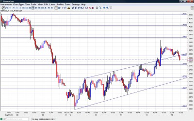 EUR USD Chart September 16 2011