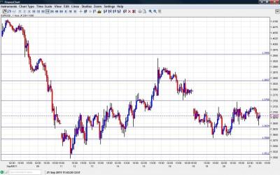 EUR USD Chart September 21 2011