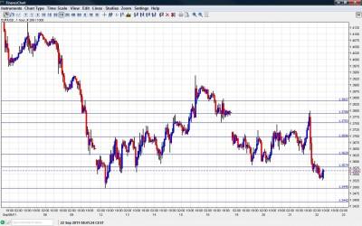EUR USD Chart  September 22 2011