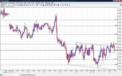 EUR USD Chart September 27 2011