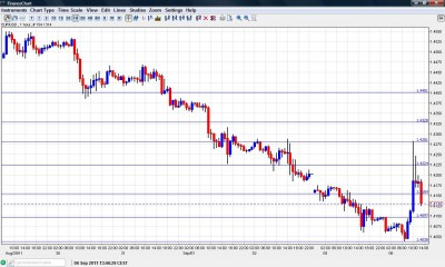 EUR USD Chart September 6 2011