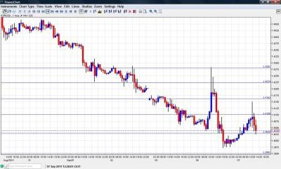 EUR USD Chart September 7 2011