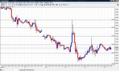 EUR USD Chart September 8 2011