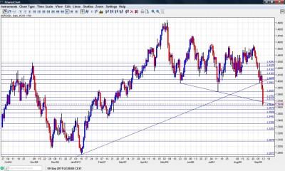EUR/USD Chart September 12 16 2011