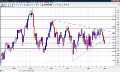 EUR/USD Chart September 5 9 2011