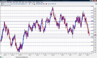 GBP/USD Chart September 12 16 2011