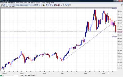 Gold Prices September 2011 Chart