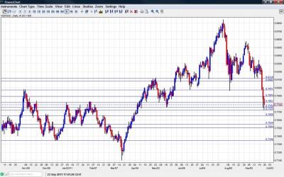 NZD USD Chart  26 30 2011