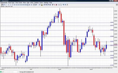 NZD USD Chart September 19 23 2011