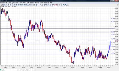 US Dollar Index September 2011