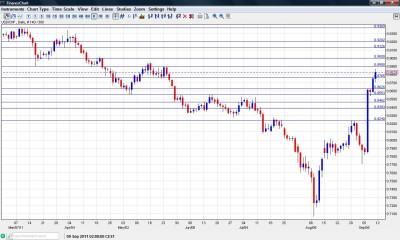 USD CHF Chart September 12 16 2011