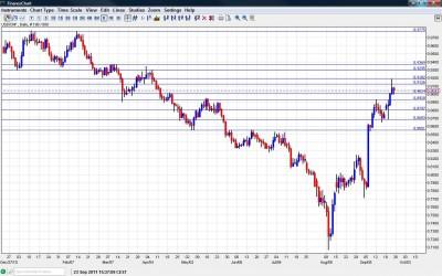 USD CHF Chart September 26 30 2011