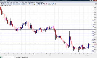 USD JPY Chart September 12 16 2011