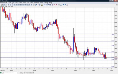 USD JPY Chart September 26 30