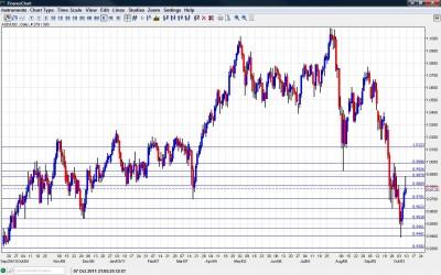 AUD/USD Chart October 10 14 2011