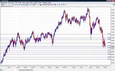 AUD/USD Chart October 3 7 2011