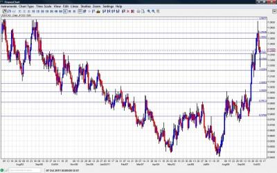 USD/CAD Chart October 10 14 2011