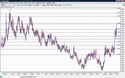 USD/CAD Chart October 3-7 2011
