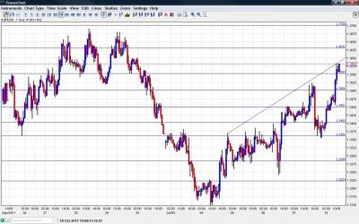 EUR USD Chart October 10 2011