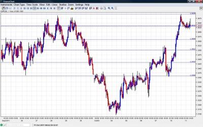 EUR USD Chart October 11 2011
