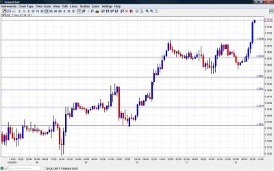 EUR USD Chart October 12 2011