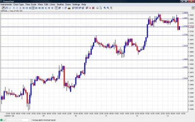 EUR USD Chart  13 2011