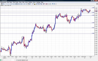 EUR USD Chart October 17 2011