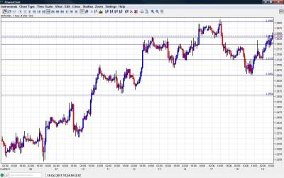 EUR USD Chart October 19 2011