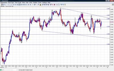 EUR USD Chart October 21 2011