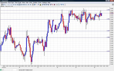 EUR/USD Chart October 26 2011