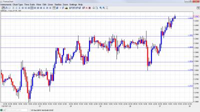 EUR USD Chart October 27 2011