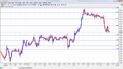 EUR USD Chart October 31 2011